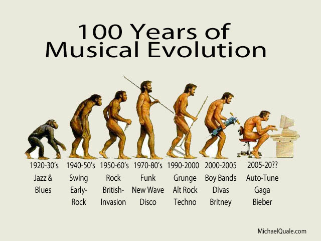 100 Years of Musical Evolution Google image from http://michaelquale.com/wp-content/uploads/2012/02/100-Years-Musical-Evolution.jpg