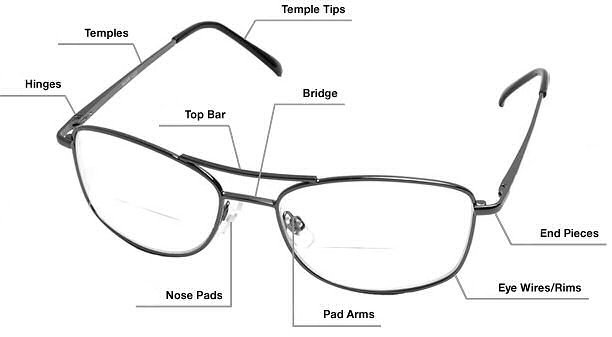 Eyeglass Parts Google image from http://www.opticsfast.com/images/Glasses-Parts.jpg