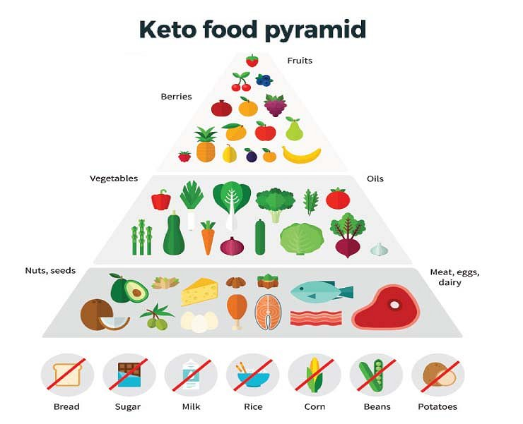 keto-food-pyramid  Google image from https://lifestyle.mb.com.ph/wp-content/uploads/keto-food-pyramid.jpg