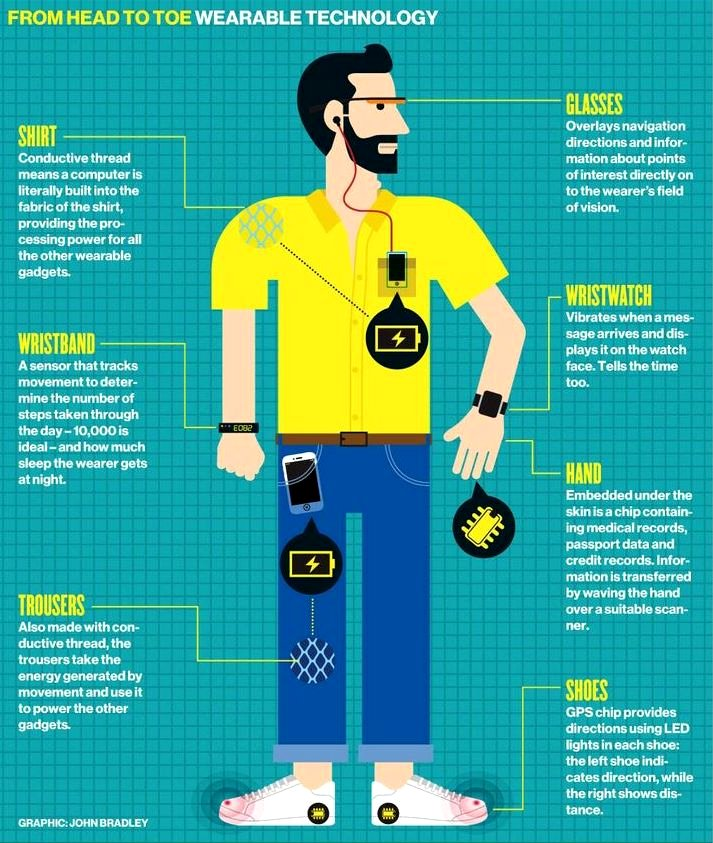 What are some types of wearables? Google image from https://people.rit.edu/sml2565/iimproject/wearables/index.html